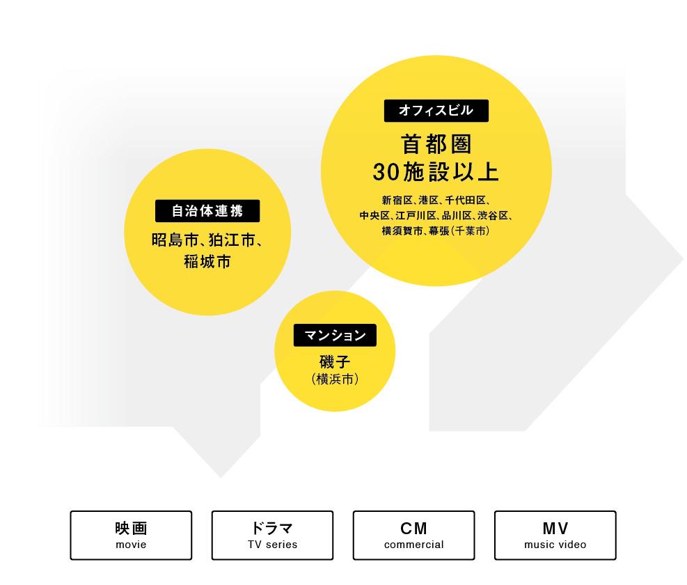 オフィスビル 首都圏30施設以上/自治体連携 昭島市、狛江市、稲城市/マンション 磯子(横浜)